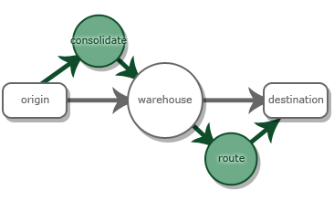 why do you need a logistics services solution above you can read our